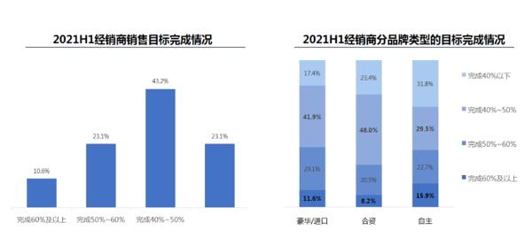 上半年经销商生存状况调查:仅三成销量目标完成率超50%