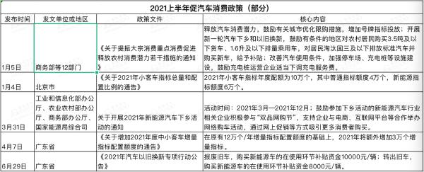 2021上半年国家及地方汽车相关政策一览