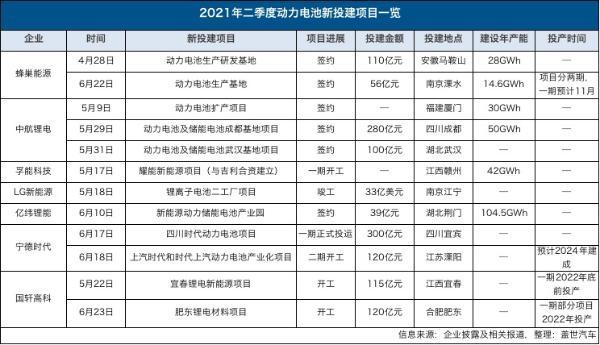 """动力电池""""军备竞赛""""升级,中航锂电、蜂巢能源等二季度密集扩产"""