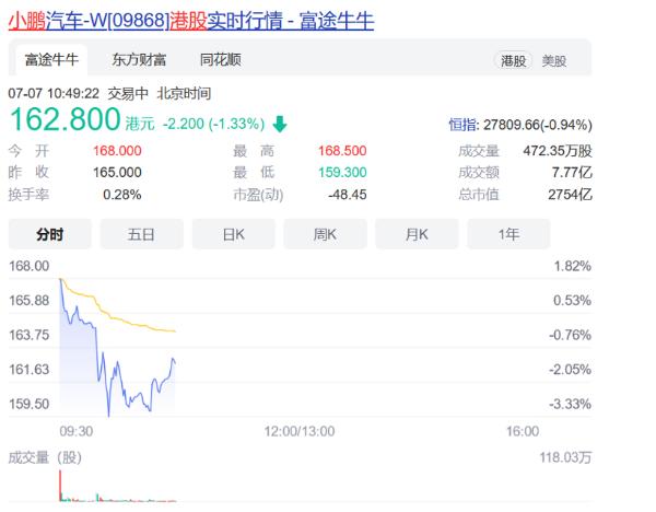 小鹏汽车登陆港股,盘初市值超过2800亿港元