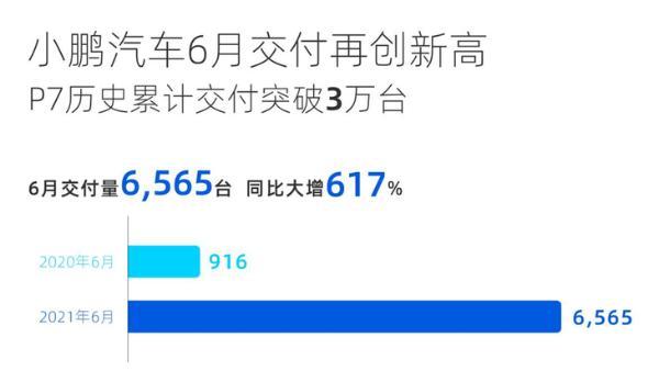 小鹏汽车今日正式挂牌港交所 市值超2800亿港元