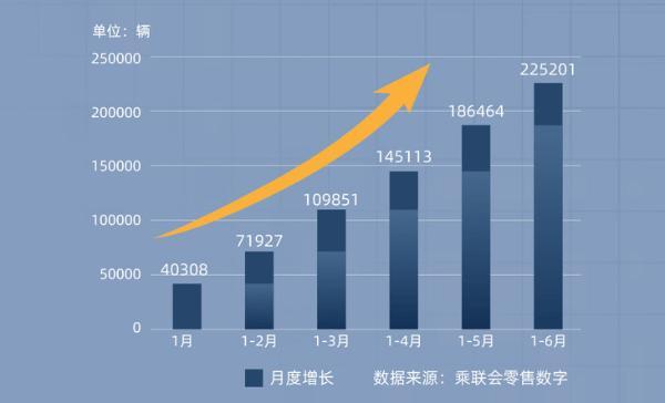 名爵上半年全球销量公布 超22万辆 大涨115%