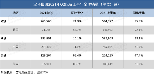 宝马集团上半年全球销量创历史新高,电动化车型销量增长逾一倍
