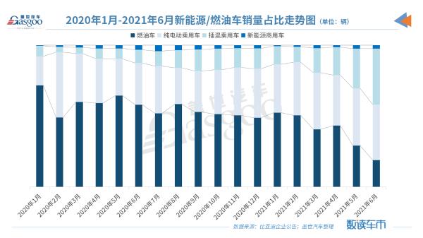 """传统车企转型提速:比亚迪最快明年""""禁燃"""",长城、广汽猛追"""
