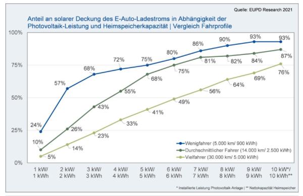 研究显示:太阳能+储能可满足每年80%的电动汽车电力需求