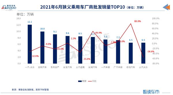 6月车企销量TOP 10:吉利进前三甲,主流合资车企普遍下滑