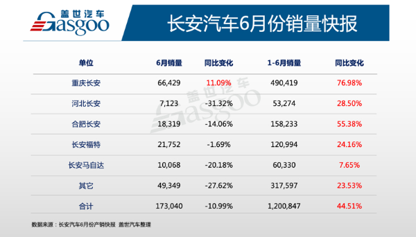 长安汽车6月销量同比下降10.99%,自主品牌表现坚挺、合资品牌拖后腿