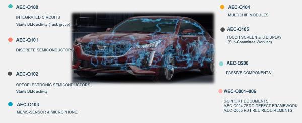 车规芯片需求与日俱增,可靠性如何保证?