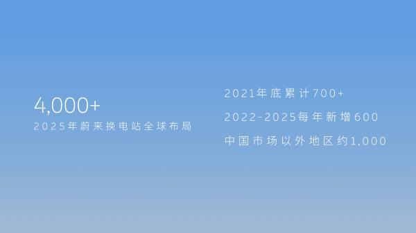 """蔚来2025布局超4000座换电站,90%用户住房成为""""电区房"""""""