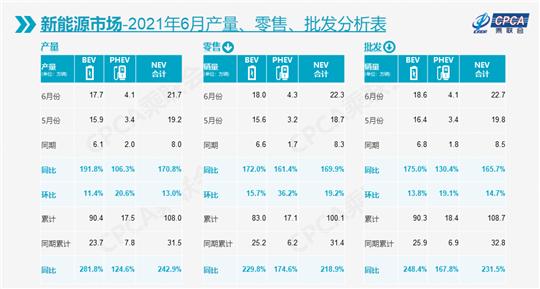 6月车市下跌10.2% 新能源却创历史新高