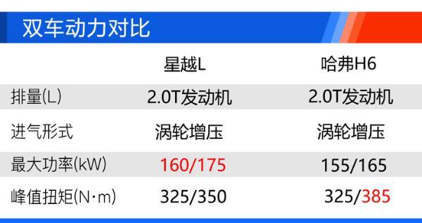 吉利星越L购车手册 2.0T两驱旗舰型性价比最高
