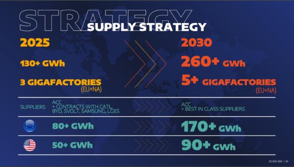 Stellantis公布电动化战略 涵盖全价值链