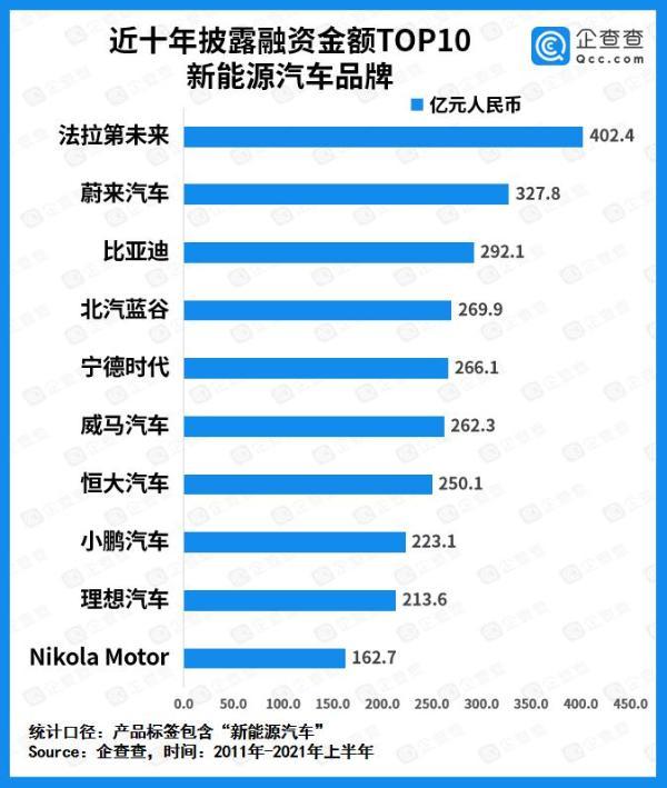 上半年新能源汽车赛道吸金827亿元,比亚迪、恒大、宝能位列前三