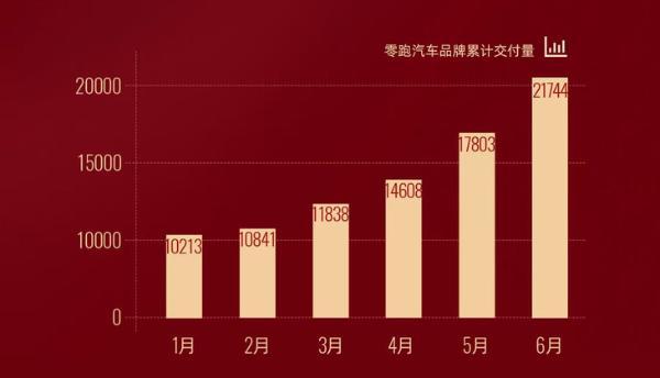 零跑汽车6月交付量公布 月交付量近4000辆 同比增长近900%
