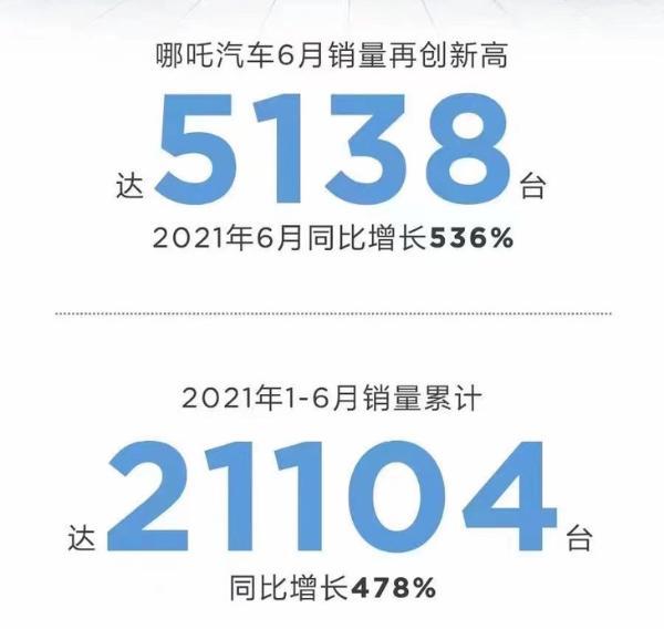 哪吒汽车6月交付量公布 同比增长536% 创历史新高