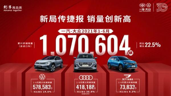 一汽-大众上半年销量公布 累计超过100万辆 同比大增22.5%