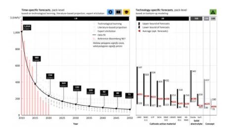 明斯特大学预测:电池成本将持续下降 到2050年降至70美元/千瓦时