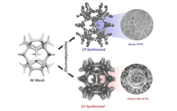 韩国UNIST取得技术突破 可将氨无缝转化为绿色氢