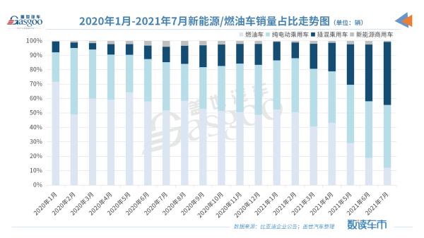 """比亚迪7月插混新车销量暴增651%,""""禁燃""""大计指日可待"""