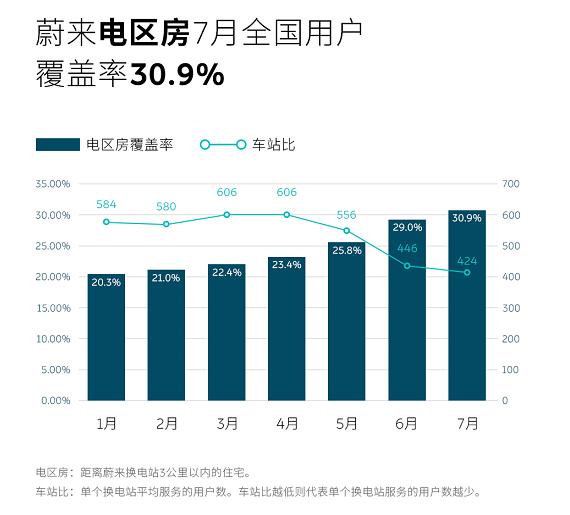 """已建成348座换电站,蔚来""""电区房""""全国用户覆盖率增至30.9%"""