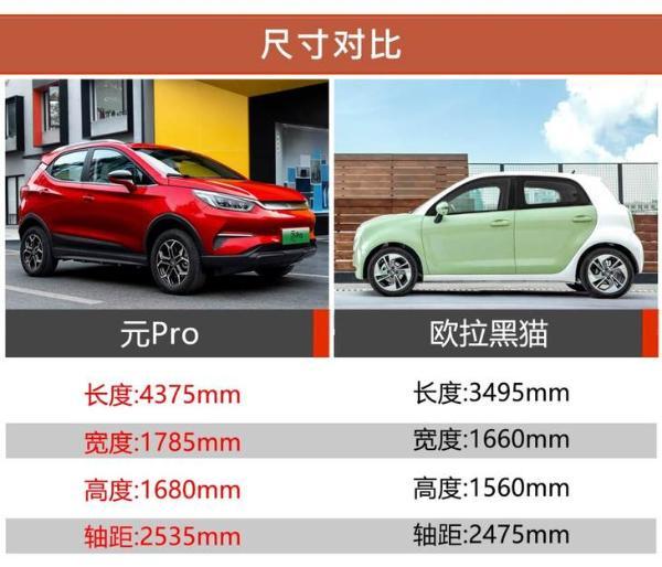 谁才是7万级最具性价比的高品质纯电车?元Pro脱颖而出