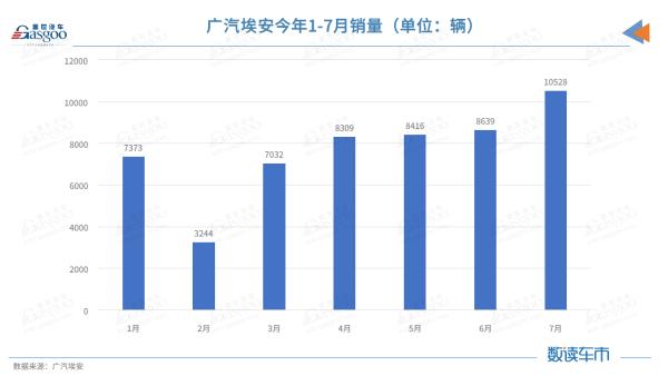 广汽集团7月销量约18.1万辆,埃安月销过万