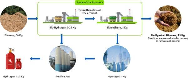 印度用农业废渣生产氢气 可用于燃料电池汽车