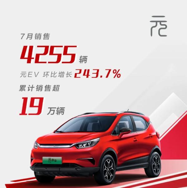比亚迪7月销量公布 同比增长89.4% 新能源车再创销量记录