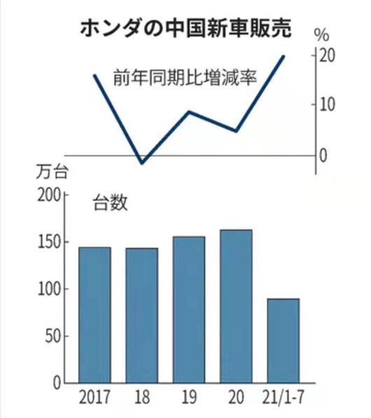 广汽本田将新增12万辆产能,生产新能源车