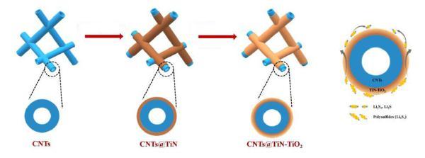 OIST研究人员开发新混合材料 可提高锂硫电池性能