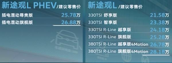 新款大众途观L正式上市 售价区间21.58-28.18万元