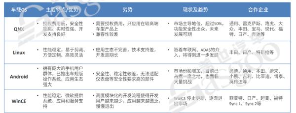 自主汽车OS的江湖混战:核心是生态之争