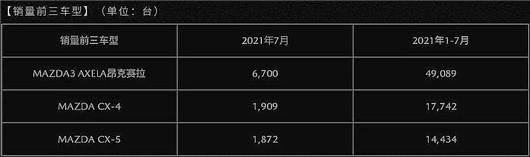 """马自达中国7月销量再下滑 静待9月""""统一"""""""