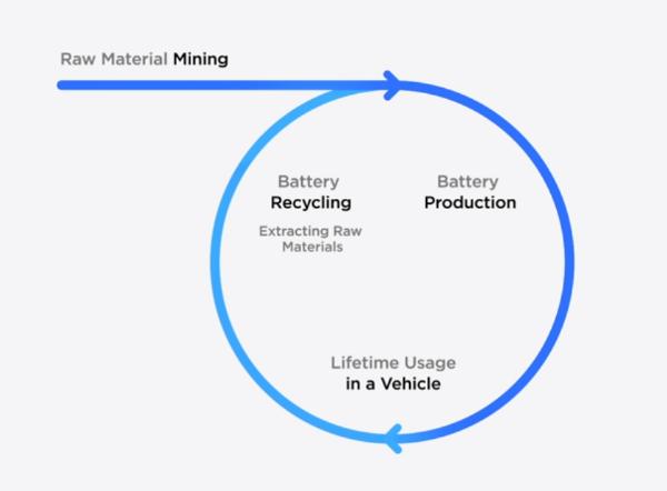 特斯拉公布电池回收细节 可回收92%的电池电芯材料