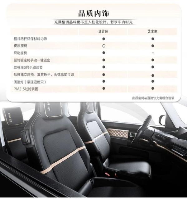 五菱KiWi EV配置信息公布 续航里程305km/基础配置丰富