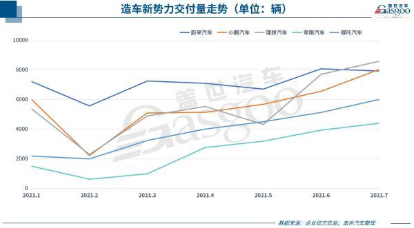 38家车企7月销量一览:多数表现好于6月,埃安、坦克等独立子品牌亮了