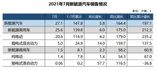 新能源汽车正经历快速增长期,2021年1-7月渗透率升至10%