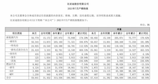 同增82.94%不值得庆祝 加快交付速度才是比亚迪工作的重点