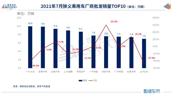 7月车企销量TOP 10:自主超日系,南北大众差距再扩大