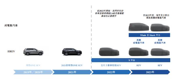 理想汽车登陆港交所,交易首日盘中破发,纯电车型确定在北京生产