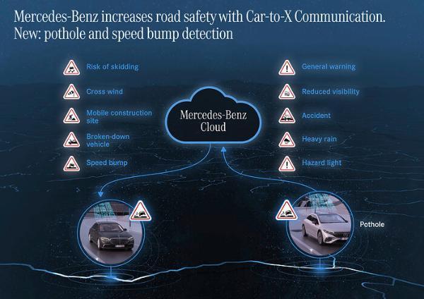 梅赛德斯-奔驰为Car2X功能添加路面坑洼警告 提高道路安全
