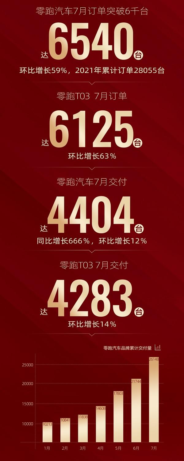 进入2.0时代首月,零跑销量达到6,540辆