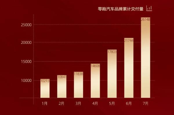 零跑汽车7月交付量公布 单月订单数突破6500台