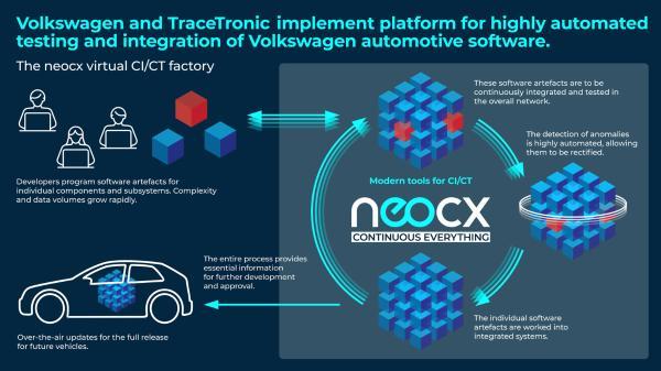 大众汽车和TraceTronic成立合资企业neocx 加强自动驾驶软件集成