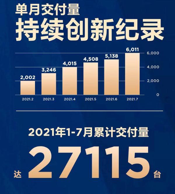 哪吒汽车7月交付量公布 单月交付量首破6000台