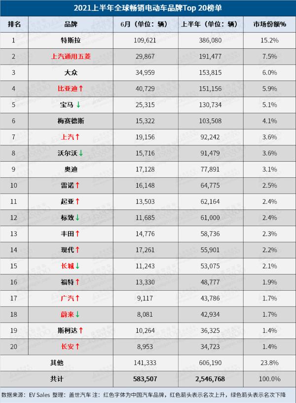上半年全球电动汽车销量榜:大众ID.4逼近比亚迪汉