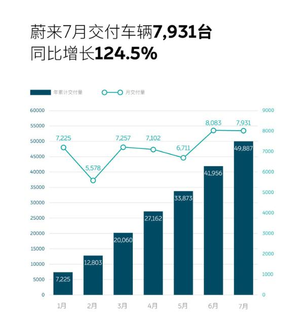 蔚来7月交付量公布 单月交付近8000台 同比劲增124.5%