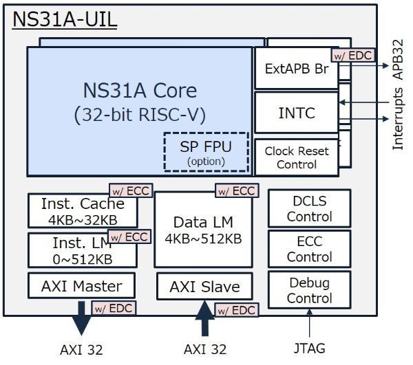 "NSITEXE推出基于RISC-V的32位通用CPU""NS31A"" 适合汽车应用"