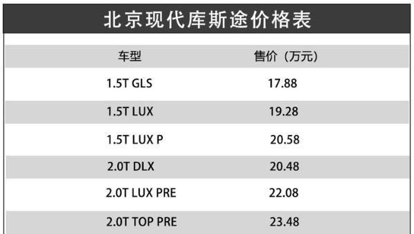 疑似售价17.88-23.48万元,北京现代库斯途售价曝光
