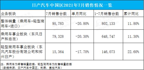 日产1-7月汽车销量超80万台,同比增长11.8%